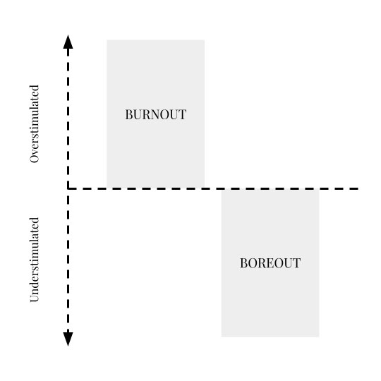 Burnout vs boreout graph, showing how burnout is caused by overstimulation, and boreout by understimulation.