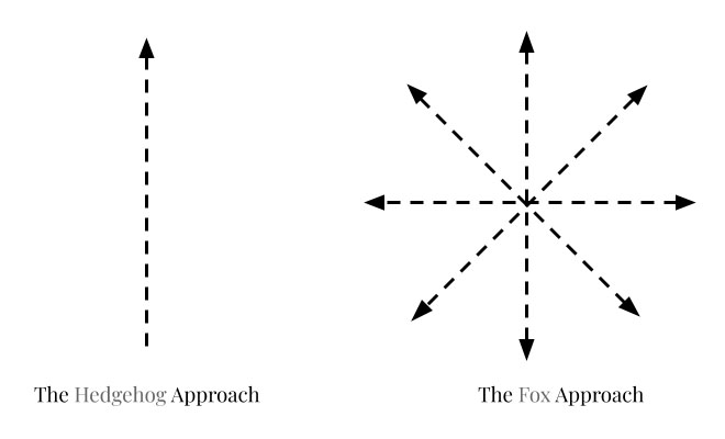 How the fox versus hedgehog approach illustrates the challenge with the 10,000 hour rule.