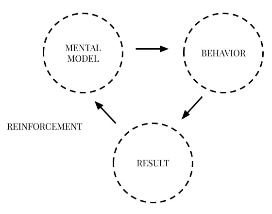 Mental models: behaviour, result, reinforcement