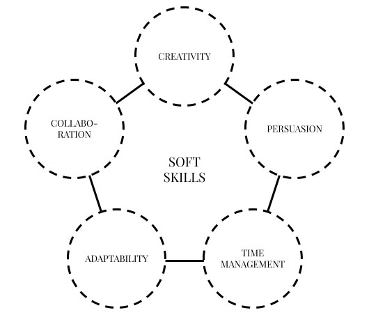 The 5 most in-demand soft skills