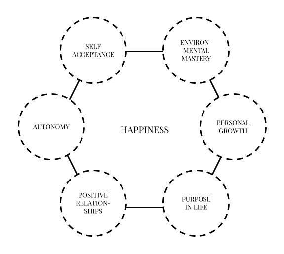 Psychology of happiness: Ryff's 6 factors of psychological well-being