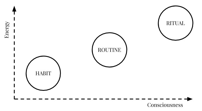 From routine to ritual