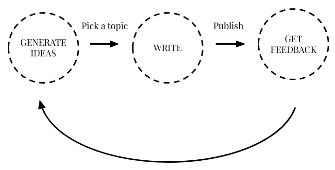 How to build a better writing habit with the writing loop