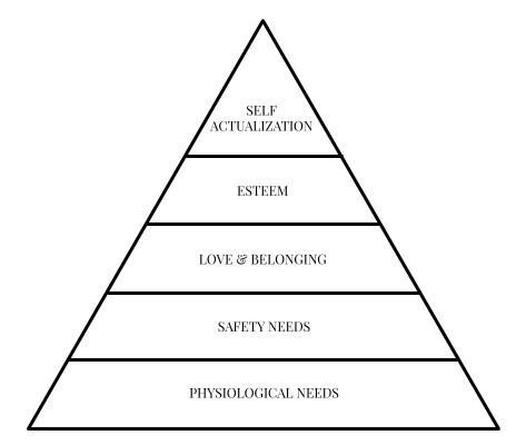 Maslow and self-actualisation