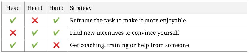 3C Model of Motivation - Strategies