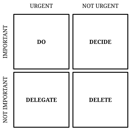How to think better with the Eisenhower matrix of prioritisation