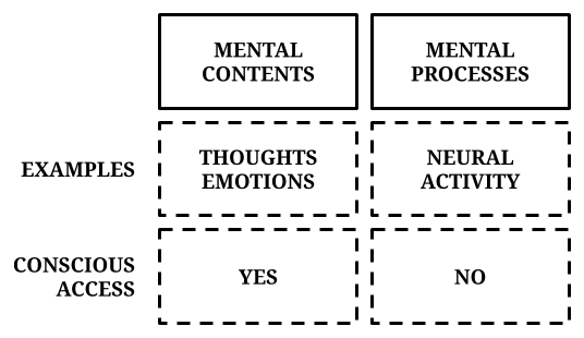 Free will and conscious access to mental content and processes
