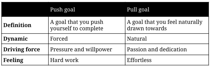 Push vs pull goals