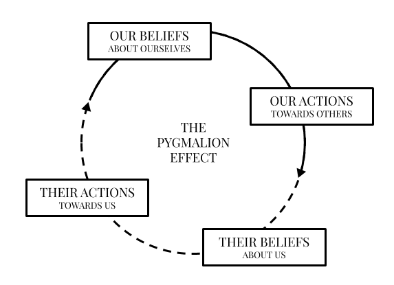 The pygmalion effect on ourselves