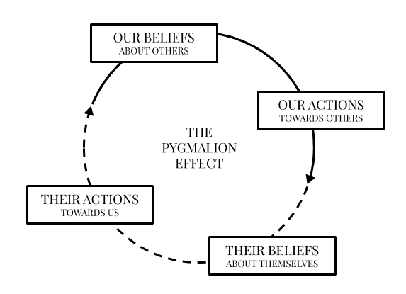 The pygmalion effect on others