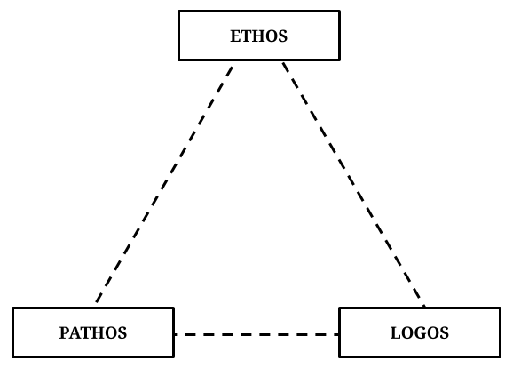 Ethos, Pathos, Logos - The 3 Modes of Persuasion Pyramid