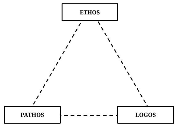Ethos, Pathos, Logos - The 3 Modes of Persuasion Pyramid