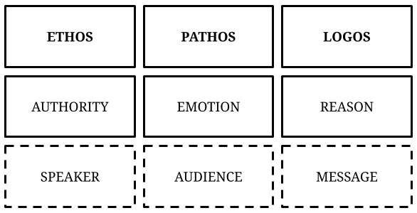 Ethos, Pathos, Logos - The 3 Modes of Persuasion Matrix