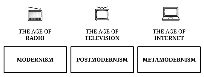 Metamodernism: the three ages of metamodernism