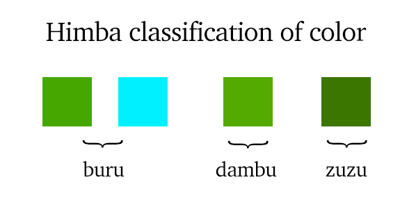 Untranslatable words - Himba classification of color
