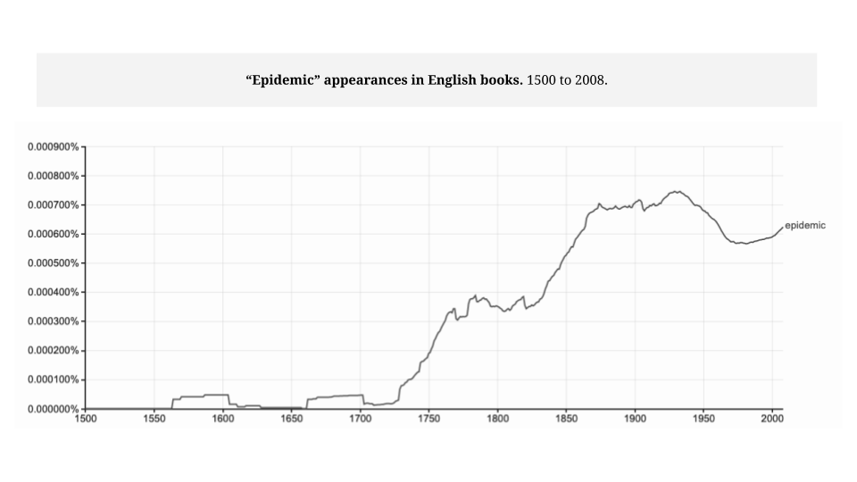 Online panic and coronavirus: ngram of epidemic in English books from 1500 to 2008