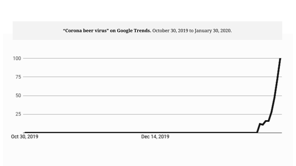 Online panic and coronavirus - Google Search trends for Corona Beer Virus