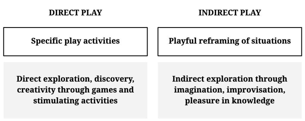 Playfulness as a practice - direct play versus indirect play