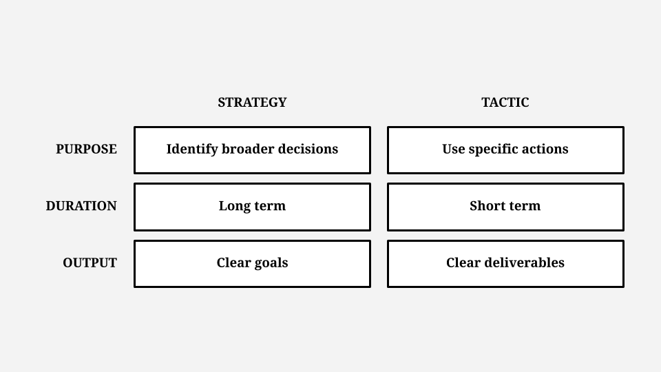 Why most strategies fail - strategy versus tactic