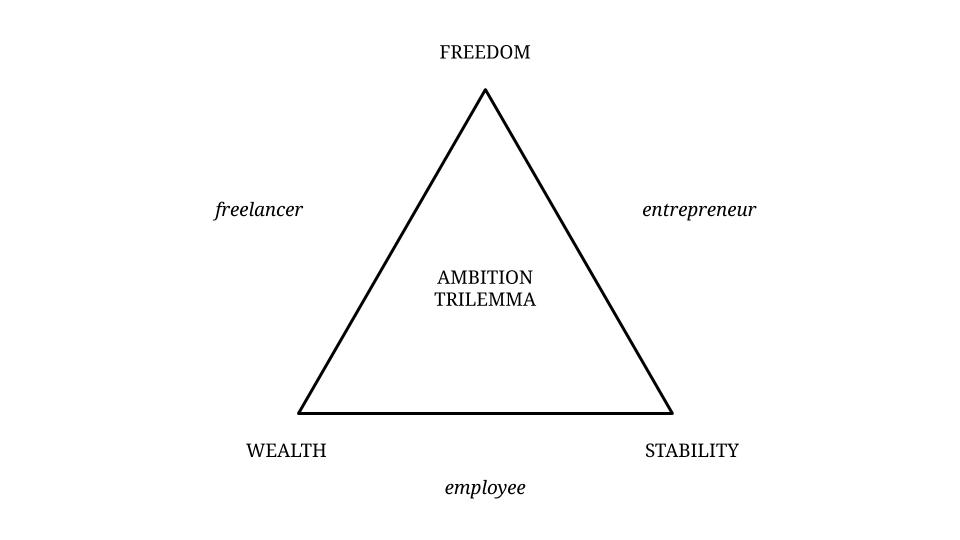 The Ambition Trilemma