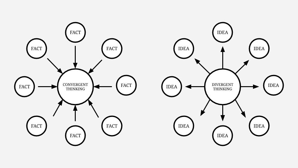 Divergent thinking versus convergent thinking