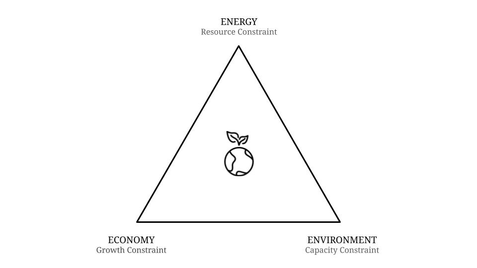 The Earth Trilemma
