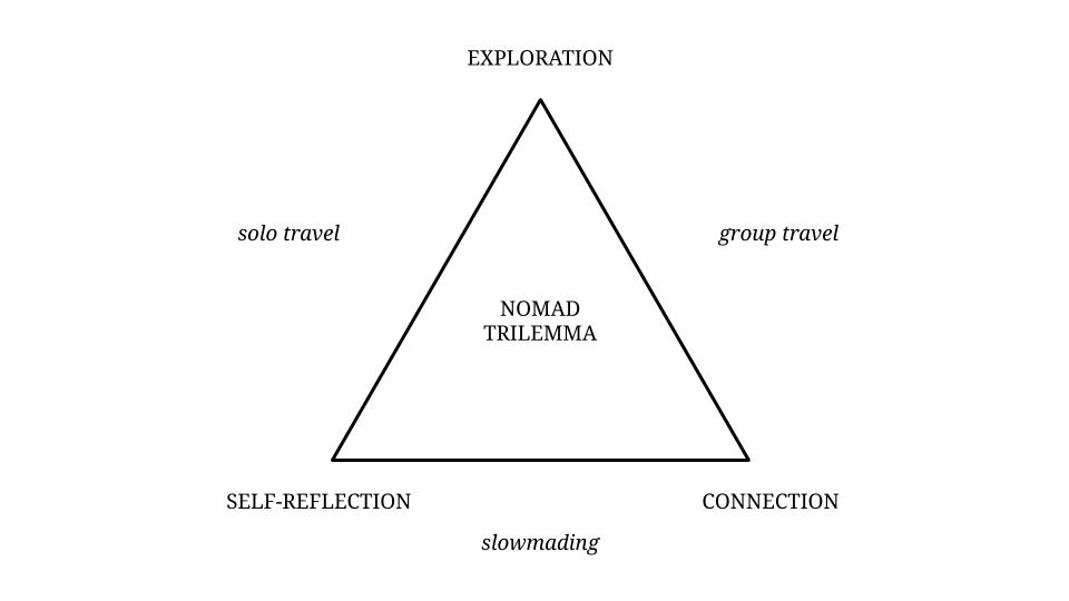 The Nomad Trilemma