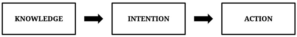 intention-behaviour gap