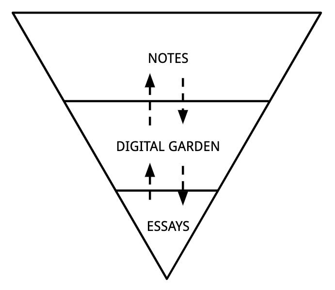 Mind garden hierarchy