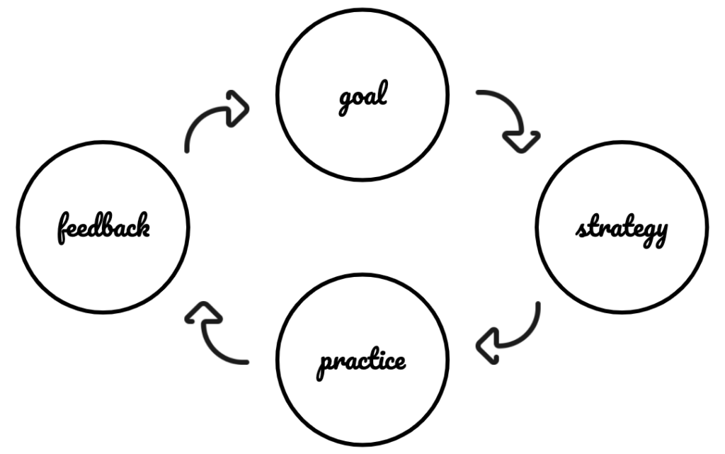 Self-education learning loop