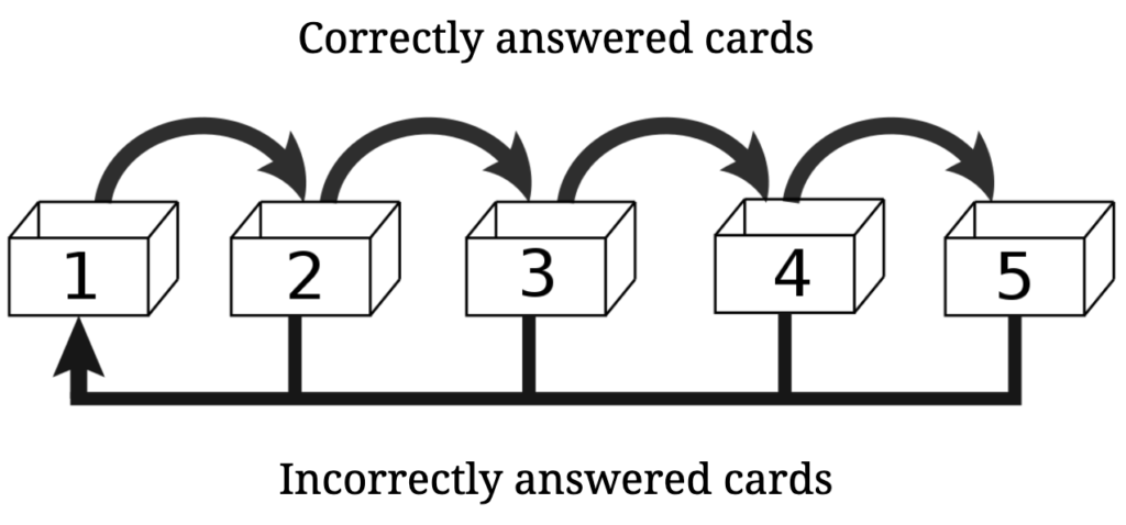 Spaced Repetition - Leitner System with boxes and flashcards