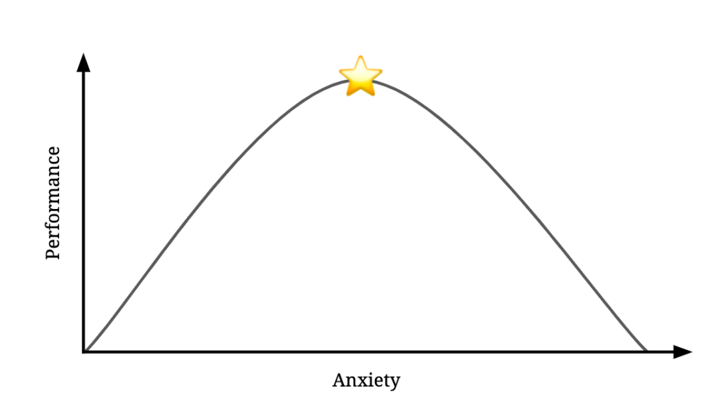 Goldilocks Principle of Anxiety