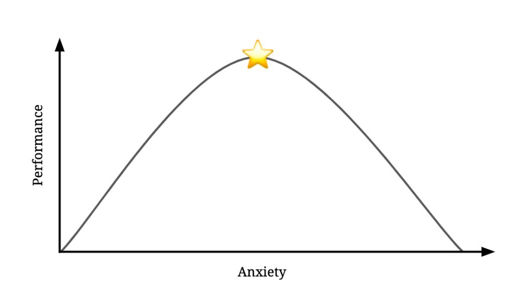 Goldilocks Principle of Anxiety