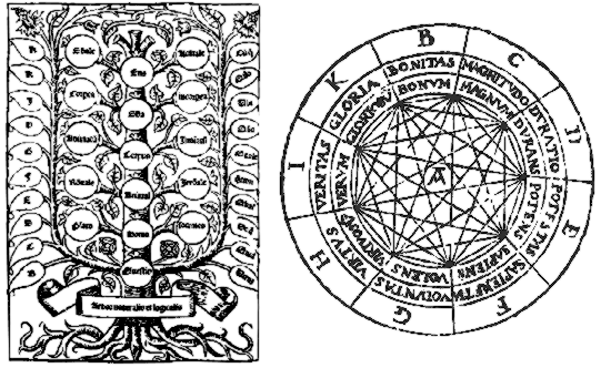 Thinking in Maps - Ars Magna by Ramon Llull