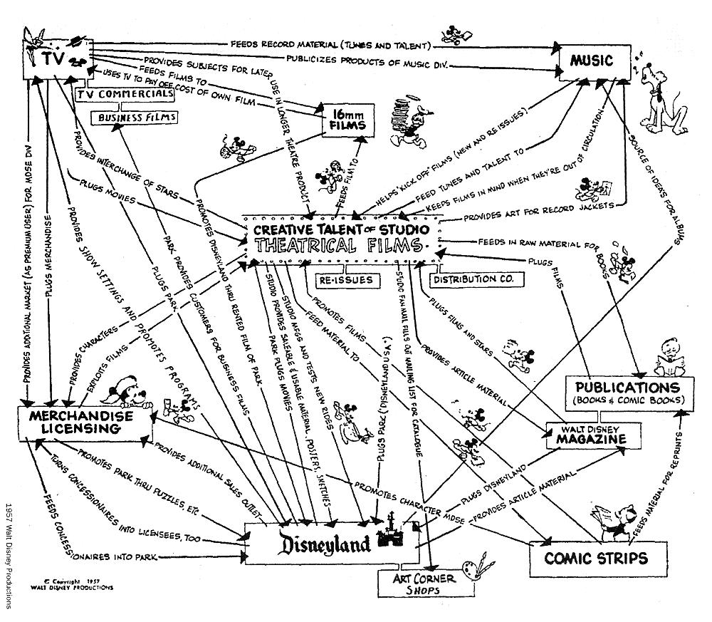 Thinking in Maps - Walt Disney's business map