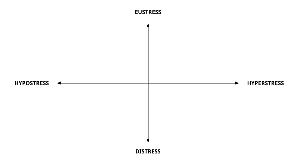 How to manage stress: the four axes of stress
