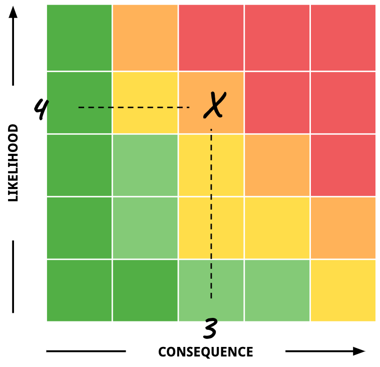 NASA Risk Matrix - Illustration Delay Example Scoring High Risk