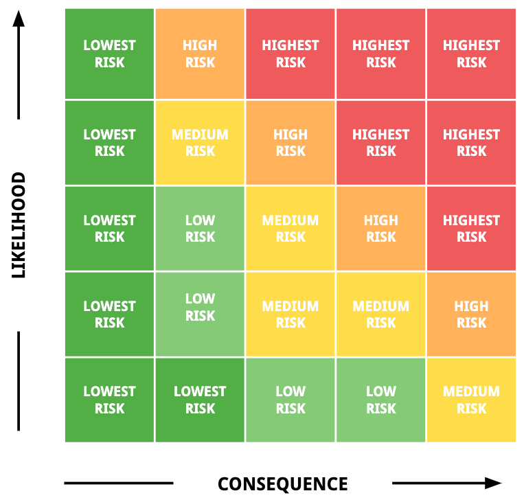 NASA Risk Matrix - From lowest risk to highest risk