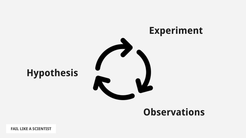 Fail Like A Scientist - Learning Loop based on the scientific method