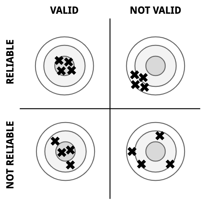 Validity and reliability of mental models