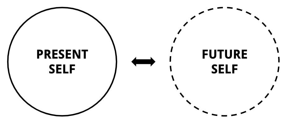 Temporal discounting: present self versus future self