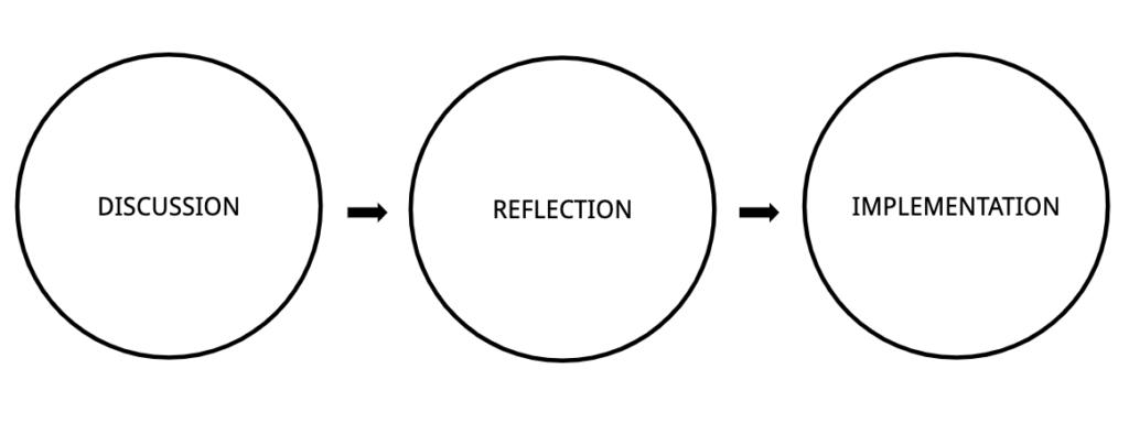Constructive Criticism: 3 steps