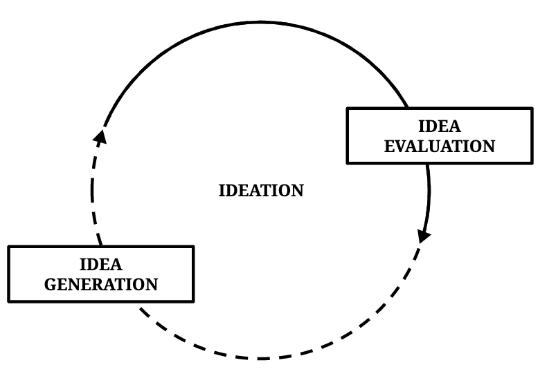 Idea generation and idea evaluation