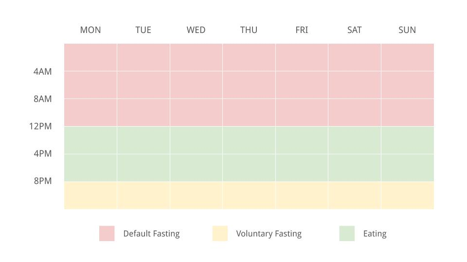 Mindful productivity approach to intermittent fasting - example schedule