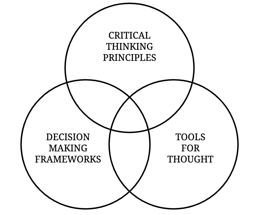 How to think better: critical thinking principles, decision making frameworks, tools for thought