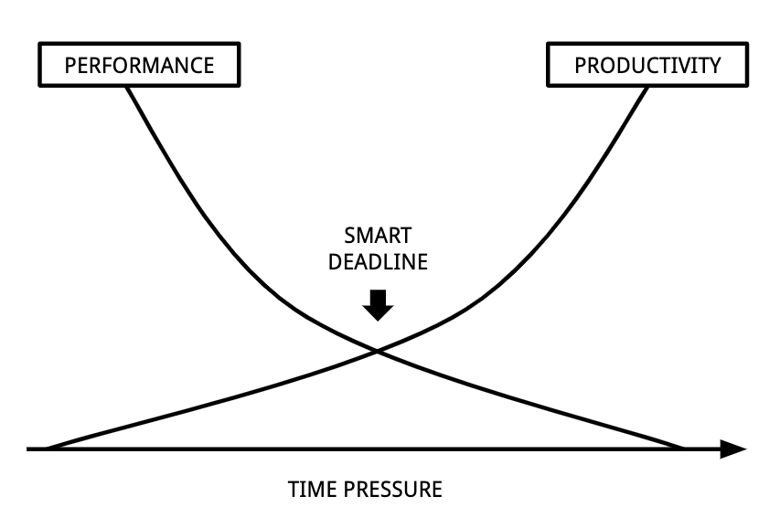 Pressure and Procrastination: Optimize for performance and productivity by setting smart deadlines
