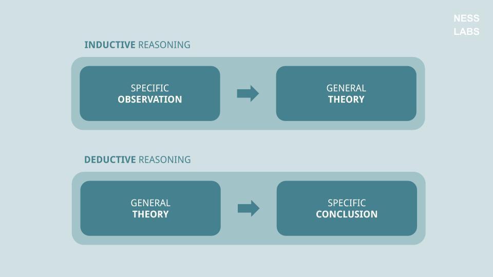 Comparison of inductive reasoning versus deductive reasoning