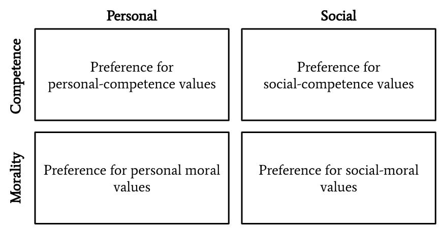 Personal values matrix