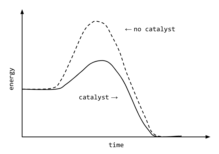 Graph - using a catalyst to lower activation energy