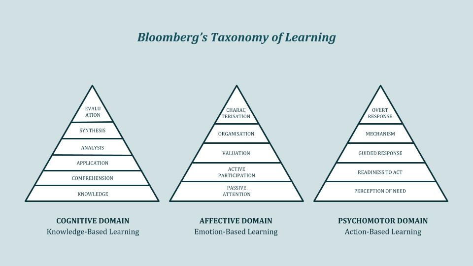 Thinking tools: Bloomberg's taxonomy of learning